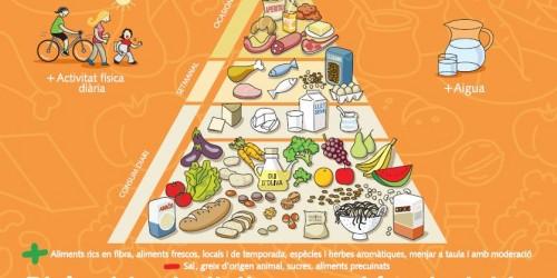 Piràmide de l'alimentació saludable_2012